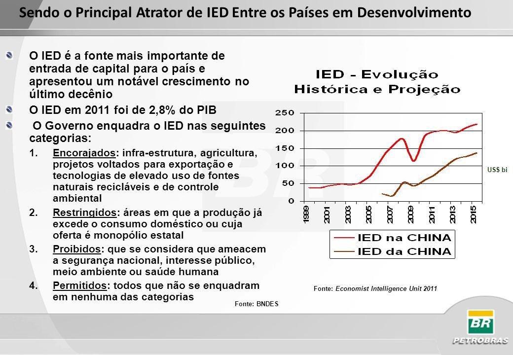 Principais pólos concorrentes na atração de investimentos entre os países emergentes Fonte: Economist Intelligence Unit (2011)