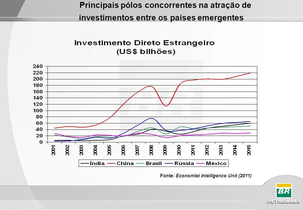 Fonte: Economist Intelligence Unit 2011 Inflação de Primeiro Mundo com Crescimento da Renda O enorme contingente de mão-de- obra, a estabilidade cambial, aliados aos ganhos de produtividade constituem elementos estruturais que exercem pressões deflacionárias, especialmente na indústria manufatureira Por outro lado, o excesso de liquidez, proporcionado pelo alto nível de reservas internacionais, e o vigoroso crescimento da renda agem como fatores contra-restantes ao processo deflacionário de preços O IPC foi de 3,2% em 2010 em função da crise sistêmica.