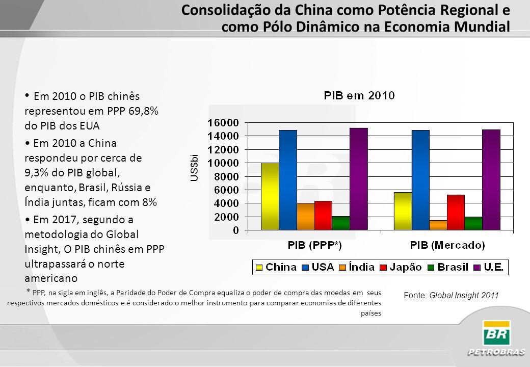 Participação da China no PIB Mundial em Poder Paridade Compra (média 2000-2010-2020-2030) % do PIB em PPP Fonte: Global Insight 2011 Consolidação da China como Potência Regional e como Pólo Dinâmico na Economia Mundial