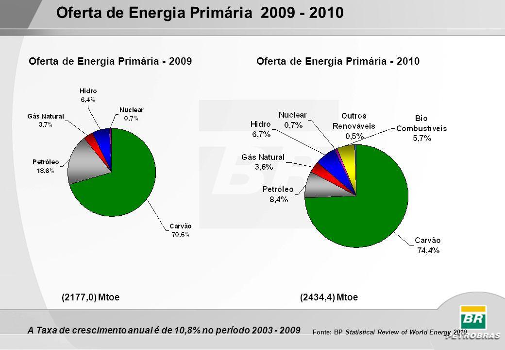 Fonte: BP Statistical Review of World Energy 2010 Consumo de Energia Primária Petróleo corresponde a cerca de 17% de toda demanda de energia primária É o segundo maior importador de petróleo (5,0 mb/d) em 2010 O consumo de eletricidade cresceu 9,8% a.a.