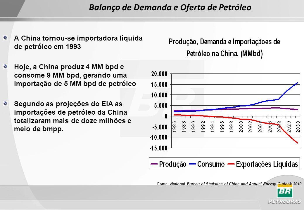 Segundo Maior Importador Mundial Fonte: BP Statistical Review of World Energy 2011 Importações chinesas de petróleo cresceram 12,5% a.a.