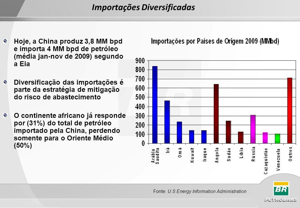 85% da produção de petróleo da China é onshore As províncias do leste da China, com produção em declínio, respondem pela maior parte da produção da produção A maior parte das bacias offshore é inexplorada, conferindo algum potencial de expansão da produção do país Principais Províncias Produtoras Fonte: Merrill Lynch Fonte: Deutche Bank