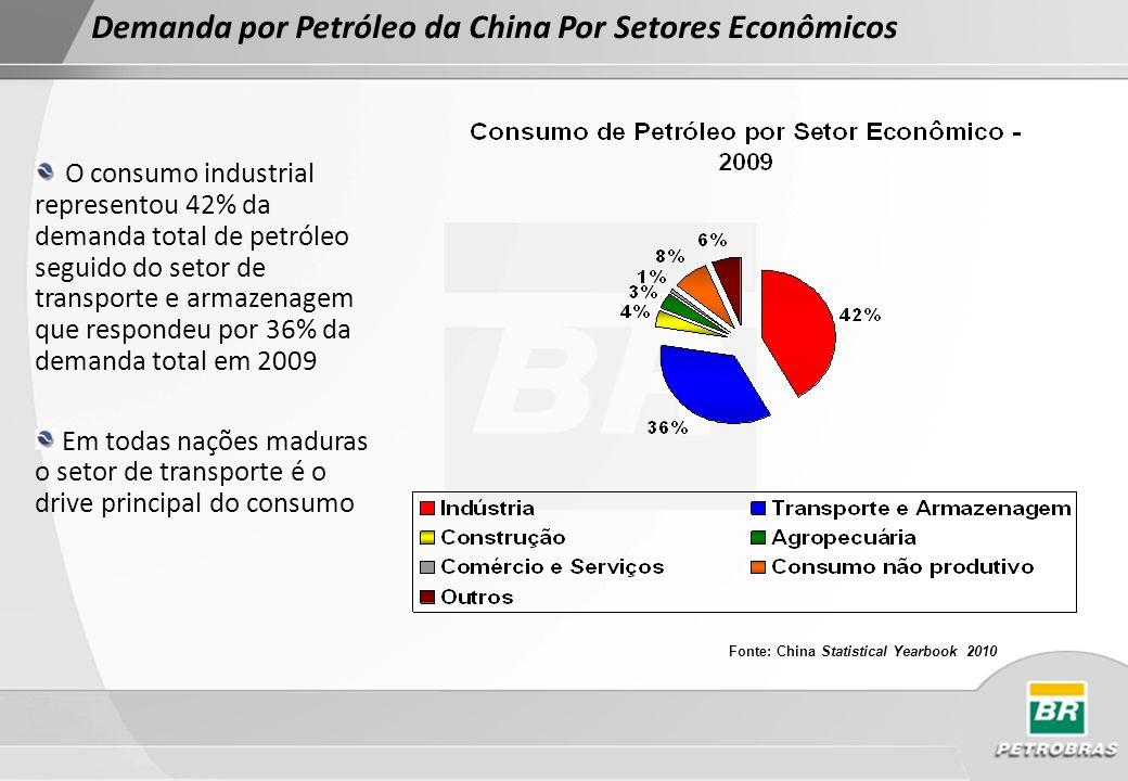Elasticidade-Renda do Consumo de Petróleo da China Fonte: Merrill Lynch Intensidade do Consumo de Petróleo O governo encorajou um aumento da eficiência energética das principais indústrias entre 2006- 2010, com uma meta final de ganho de 3% a.a.