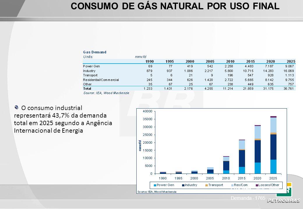 Fonte: Cera Principais Desafios Para o Desenvolvimento da Indústria do Gás Natural Importação por Gasodutos (LNG) Desenvolver CBM coal bead-methane (gás de camadas de carvão) - China possui a terceira reserva maior do mundo Aumentar o Esforço Exploratório