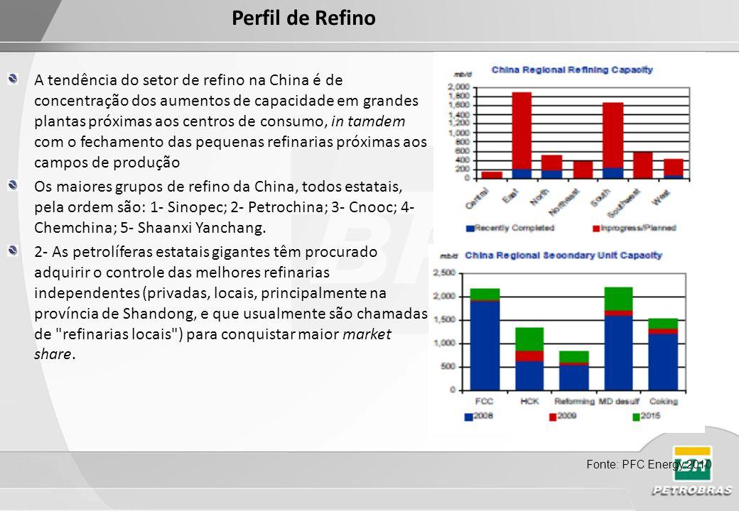 Fonte: Petrolium Finance Company Energy 2010 China atingiu no final de 2009 a capacidade de produção de 9,73 milhões bbl/d sendo a maioria concentrada na costa.