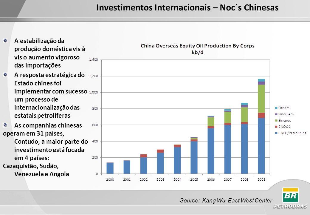 Source: Pira Investimentos Internacionais – Noc´s Chinesas Concentração da aquisição de ativos de E&P e G.N.