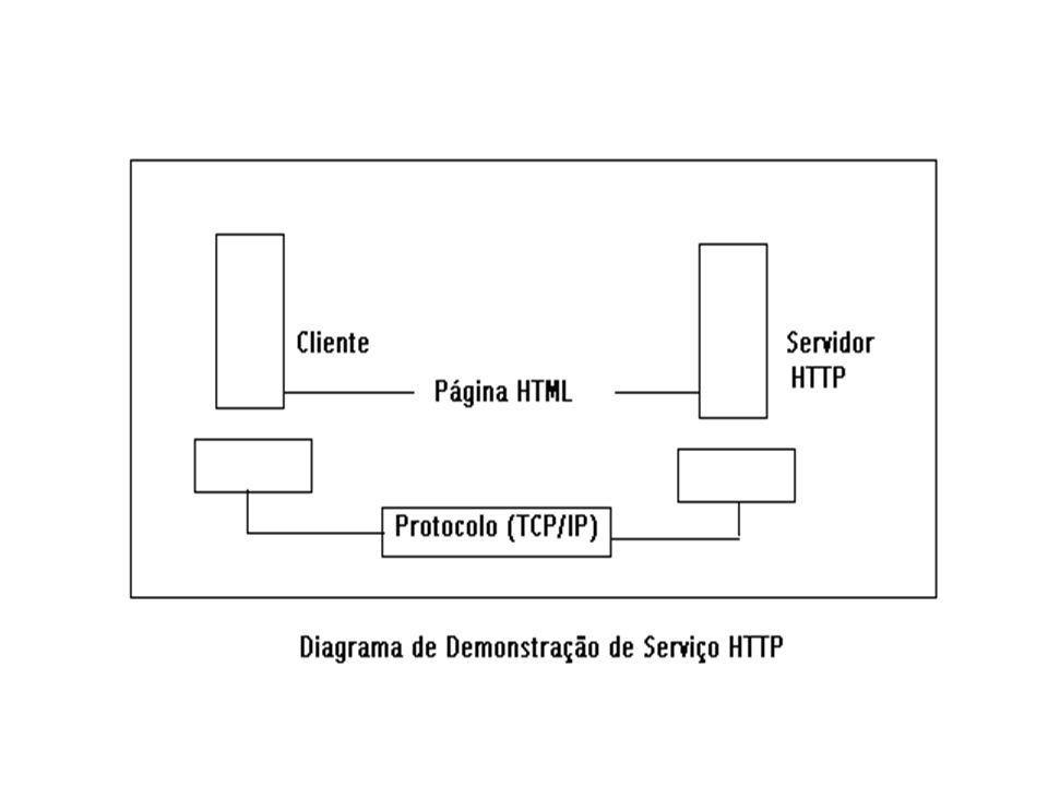 Http cujo significado vem a ser Hipertext Transfer Protocol(Protocolo de Transferencia de Hipertexto).