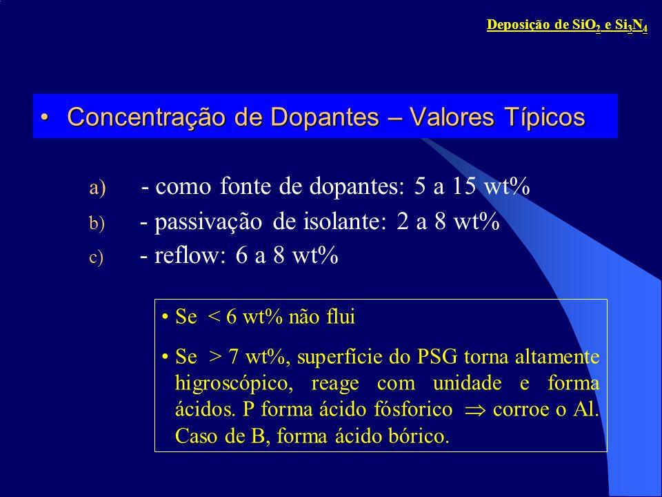 ReflowReflow Flow depende de: a) tempo de recozimento; b) temperatura de recozimento; c) taxa de aquecimento; d) concentração de P; e e) ambiente de recozimento (vapor é melhor) 0.0 wt%P2.2 wt%P 4.6 wt%P7.2 wt%P SEM de amostra recozida em vapor a 1100 C, 20 min.