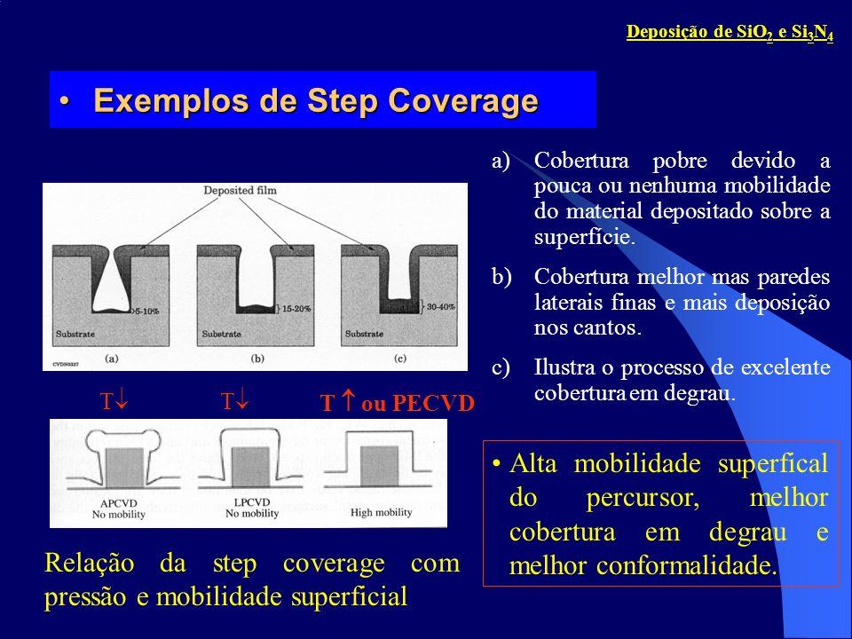 Formação de BuracoFormação de Buraco Região de maior deposição produz saliências que com o aumento da esspesura do filme, fecha o gap formando o buraco.