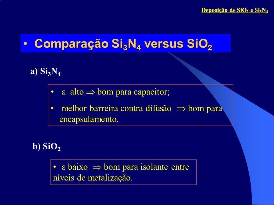 Métodos de DeposiçãoMétodos de Deposição a)Reatores APCVD, T = 700 a 900 C b) Reatores LPCVD, T = 700 a 800 C 3SiH 4 + 4NH 3 Si 3 N 4 + 12H 2 3SiCl 2 H 2 + 4NH 3 Si 3 N 4 + 6HCl + 6H 2 Falta de NH 3 filme rico em Si.