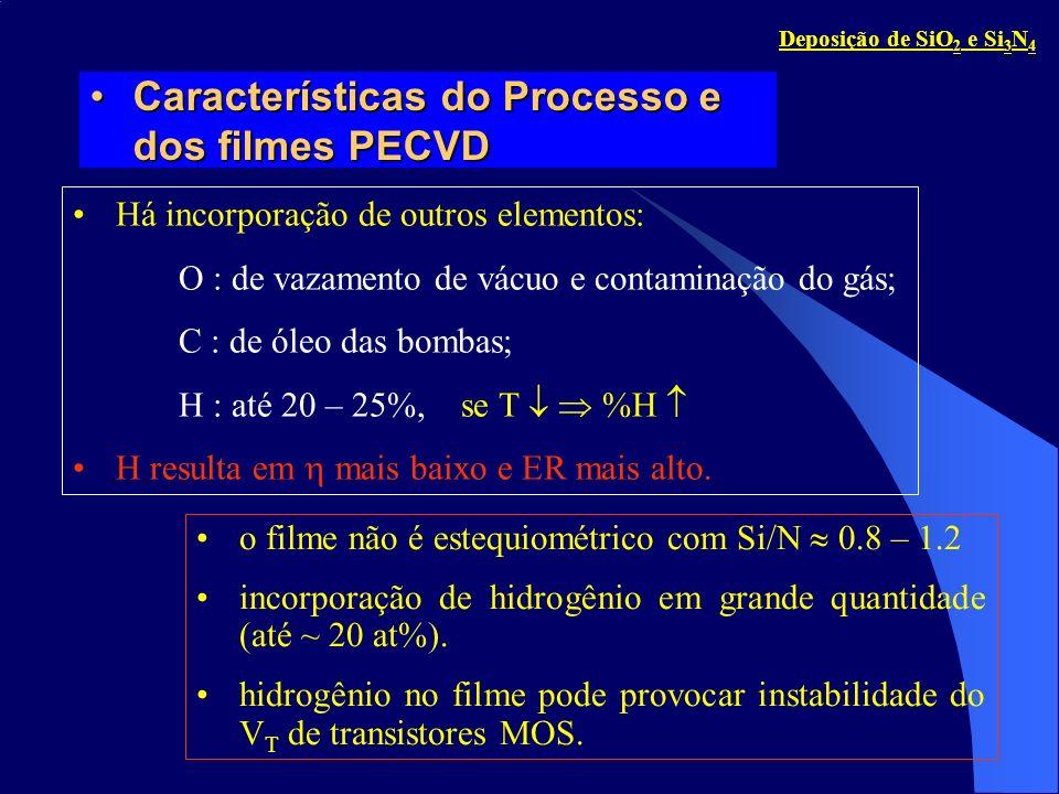 Vantagem : temperatura baixa Desvantagens : Controle de composição pobre (filme não estequiométrico) Ligações não uniformes no filme; Incorporação de átomos não desejados.
