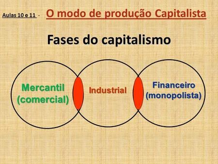 Fases do capitalismo Mercantil (comercial) Financeiro (monopolista)