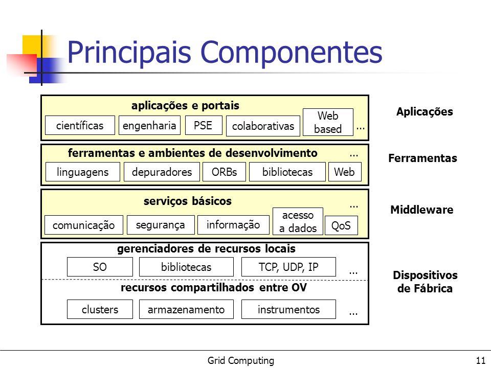 Grid Computing 12 Principais Componentes Dispositivos de fábrica recursos locais compartilhados dentro do grid Middleware fornecimento de serviços básicos para a utilização dos recursos do grid Ferramentas desenvolvimento de ambientes para a construção de aplicações para grids Aplicações diversidade de requisitos, multidisciplinariedade