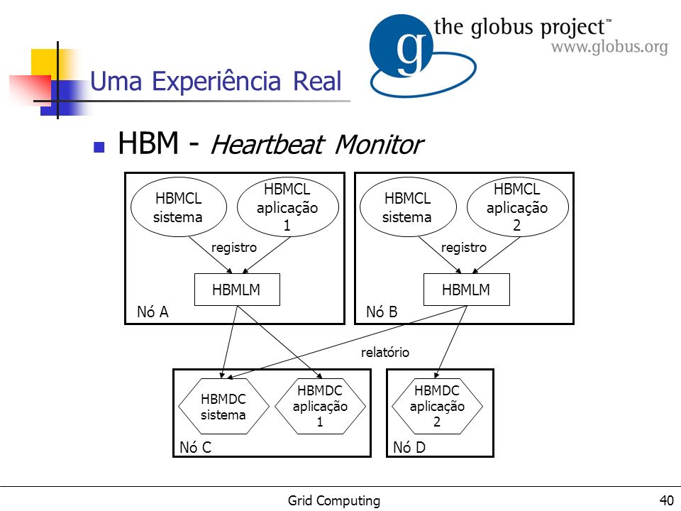Grid Computing 41 Uma Experiência Real GASS - Globus Access to Secondary Storage P1 P2 P3 P4 BD arquivo 0864 arquivo 9629 arquivo 7823 cache de arquivo Open for read only: http://dsl.mcs.anl.gov/~coords Open for read only: http://dsl.mcs.anl.gov/~coords Open for read & write: x-gass://mcs.anl.gov:6543/~/data1 Open for read only: http://dsl.mcs.anl.gov/~coords Open for read & write: ftp://ftp.isi.edu/globus/data2 servidor HTTP servidor FTP servidor GASS Open for appending: x-gass://mcs.anl.gov:6543/log