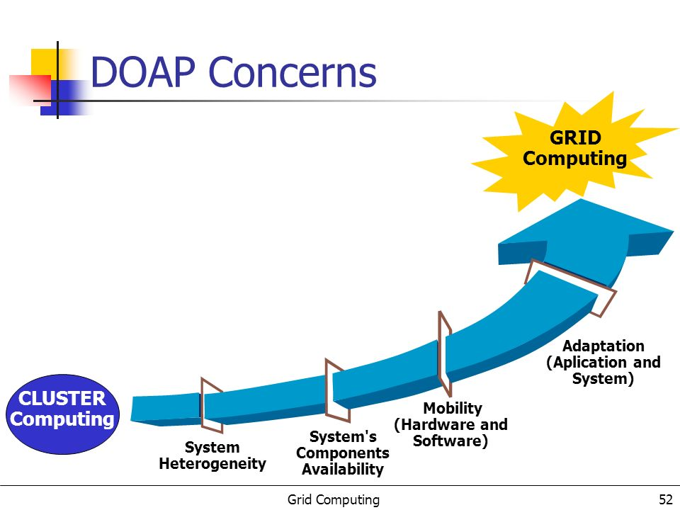 Grid Computing 53 DOAP: a pervasive view A pervasive view in GRID Computing Mobile Computing Wireless GRID Computing Wide-area Meta-computing High performance equips.