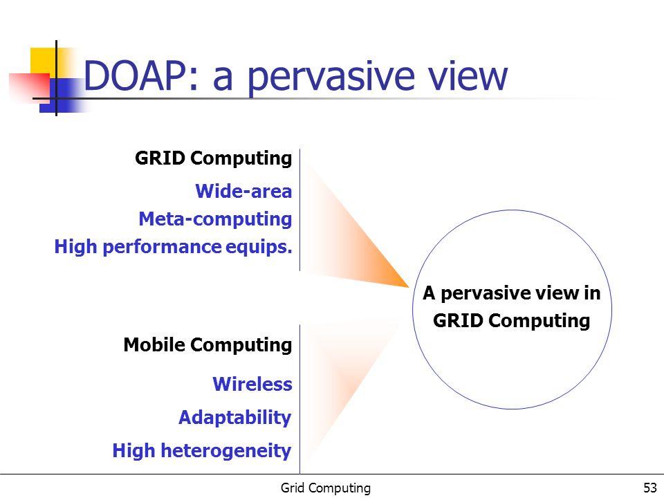 Grid Computing 54 GRID Computing in DOAP Adaptive Behavior Development Decisions Execution Decisions