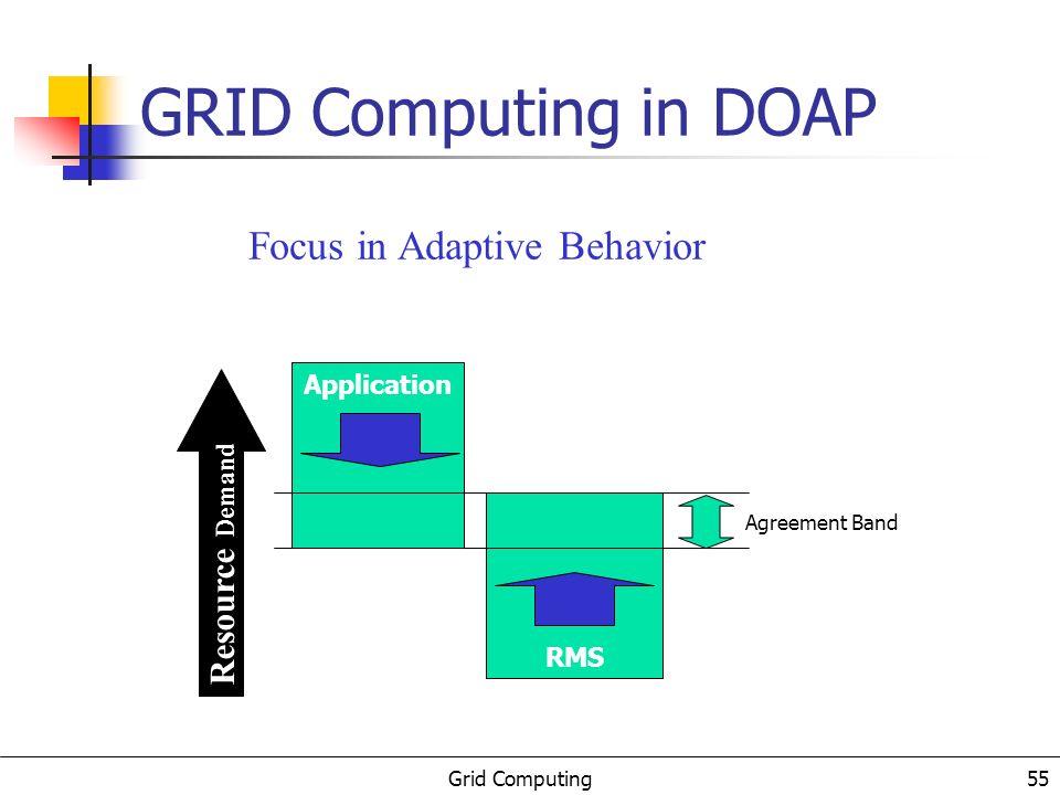 Grid Computing 56 DOAP Architecture Holoparadigm Multiparadigm; Blackboards; Mobility.
