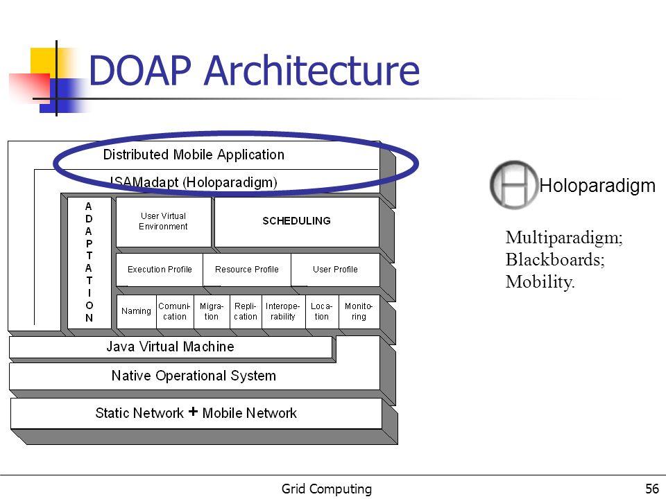 Grid Computing 57 Mobility: Hardware and Software Language level adaptation constructors DOAP Architecture ISAMadapt – Infra-Estrutura de Suporte às Aplicações Móveis