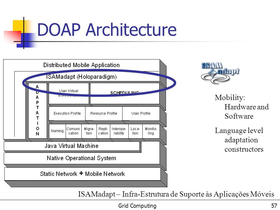 Grid Computing 58 DOAP Architecture High Distributed Applications Execution level adaptation mechanisms EXEHDA – Execution Environment for High Distributed Applications