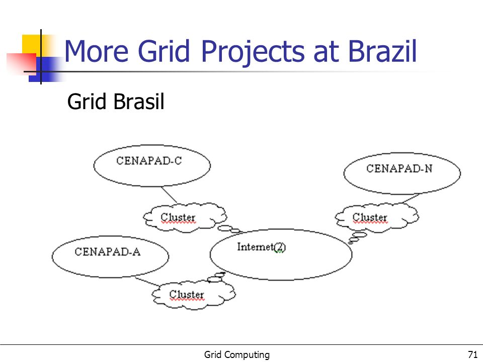Grid Computing 72 Conclusions Several projects on Grid software adaptive scheduling Java HP programming Access Grid/Vic++ Multicluster Global execution environment Grid testbed for new Grid middleware