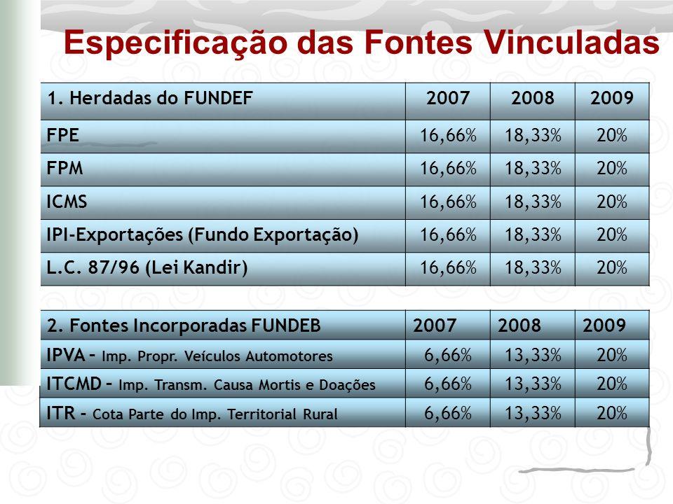 Especificação das Fontes Vinculadas MEDIDA PROVISÓRIA Nº 339, DE 28 DE DEZEMBRO 2006 - art.
