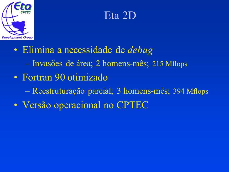 Eta 2D Modulos, eliminando common –Passo necessário para paralelização; –Reestruturação total; 30 homens-mês, 20184 linhas, 24 arquivos; 440 Mflops PortátilParalelismo Portátil Open MP (40 km, SX-4) –20 homens-mês, 1670 Mflops com 6 procs –30 minutos paralelo; 2 horas seqüencial –Requer metade da memória da versão seqüencial –Reproducibilidade binária no SX-4 SX-6: Versão 20 km a partir do T126L28 e T254L64