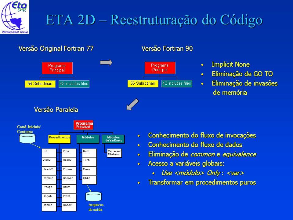 ETA 2D –Estratégias de Paralelização Estudo da Dependência de Dados Estudo da Dependência de Dados Transformação de Laços, preparando-os para o Paralelismo Transformação de Laços, preparando-os para o Paralelismo Eliminação de desvios dentro de laços Eliminação de desvios dentro de laços Inversão de laços Inversão de laços Quebra de laços Quebra de laços Paralelismo OpenMP Paralelismo OpenMP Paralelismo Homogêneo Paralelismo Homogêneo Paralelismo em laços que não invocam procedimentos Paralelismo em laços que não invocam procedimentos Paralelismo em laços que invocam procedimentos Paralelismo em laços que invocam procedimentos Eliminação de construções seqüenciais Eliminação de construções seqüenciais Otimizar laços onde o paralelismo elimina a vetorização Otimizar laços onde o paralelismo elimina a vetorização Ex: Distribuição cíclica ou por bloco, etc.