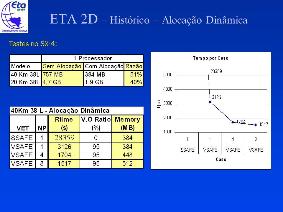 ETA 2D – Histórico – Alocação Dinâmica Análise de Resultados: Modo escalar (SSAFE) não introduz diferenças.