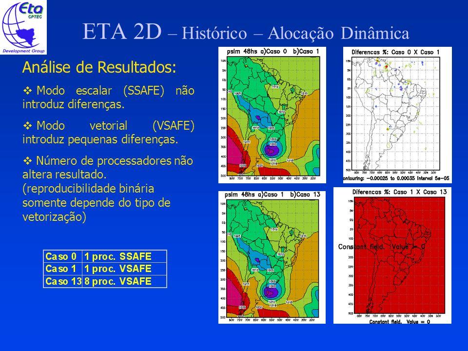 ETA 2D – Histórico – Alocação Dinâmica PRÉ PROCESSAMENTO: Convertido para F90; Estrutura em módulos USE, ONLY: ; Apenas um arquivo de parametrização para todo o pré; Preparação para a alocação dinâmica.