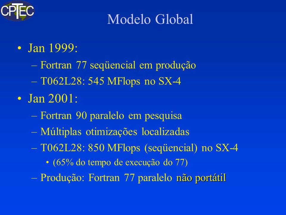 Modelo Global Ago 2001: –Fortran 90 seqüencial no SX-4 (2000 MFlops pico) ModeloVelocidade (MFlops) T062L28860 T126L28931 T170L28994 T170L421005 Abril 2003: – Produção: Fortran 77 paralelo no SX-4