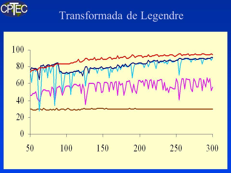 Modelo Global SX-6: ModeloResolução (km) Contas Relativas Tempo Relativo T062L28215 1,00 T126L28105 6,695,22 T170L4278 26,2015,74 T254L6452171,3282,65 Quanto maior a resolução, mais veloz a execução