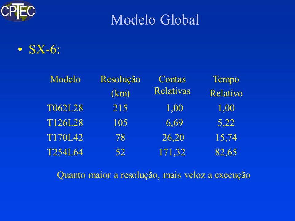 Novo Modelo Global Meta e Meios: –De T62L28 para T213L42 (60 vezes) –Otimização Sequencial e Paralela; Fortran 90/95 –Formulação Semi-Lagrangeana; –Grade Reduzida e Grade Linear –Shallow Cummulus + Grell Equipe: –CPTEC, IME/USP, IAG/USP, IMPA Esforço: –140 homens-mês