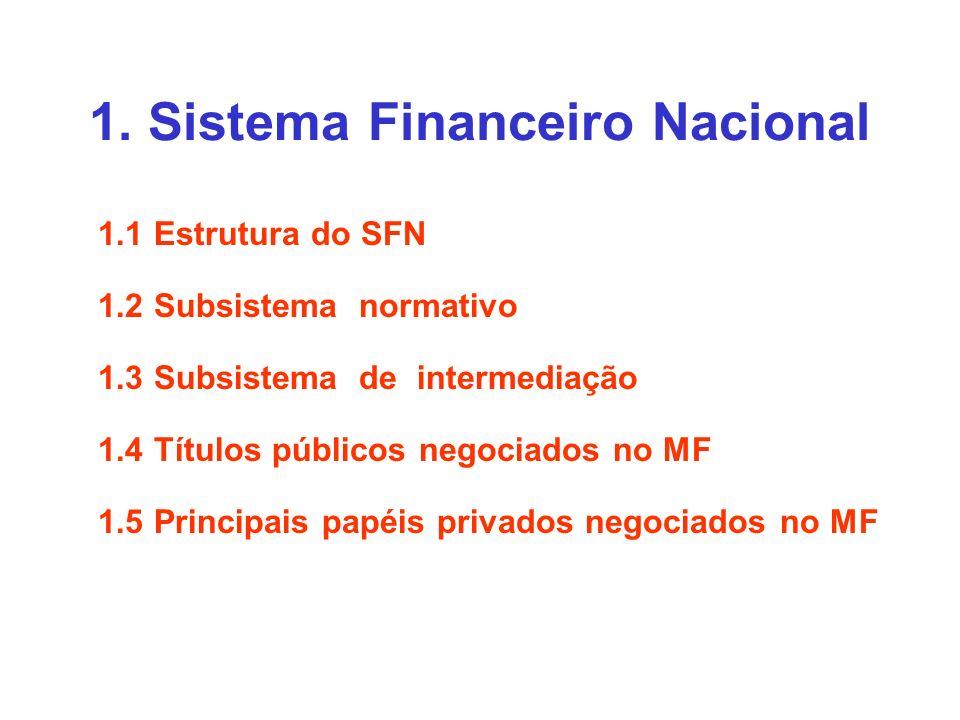 1.1 - Estrutura do SFN Conjunto de instituições financeiras e instrumentos financeiros que visam transferir recursos dos agentes econômicos (pessoas, empresas, governo) superavitários para os deficitários.
