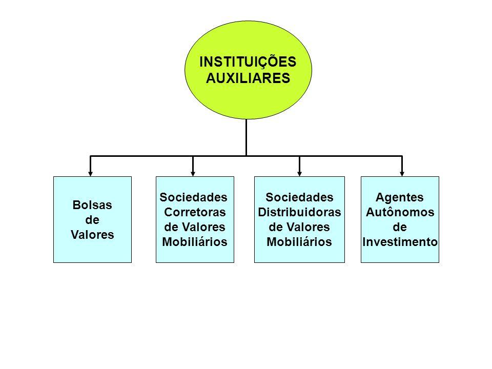 Bolsas de Valores Proporcionam liquidez aos títulos negociados, atuando por meio de pregões contínuos.