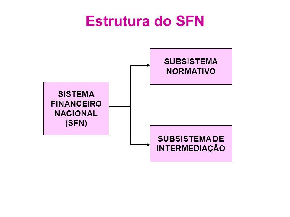 Estrutura do SFN SUBSISTEMA NORMATIVO CONSELHO MONETÁRIO NACIONAL (CMN) BANCO CENTRAL (BACEN) (CVM) COMISSÃO VALORES MOBILIÁRIOS INSTITUIÇÕES ESPECIAIS B.B.