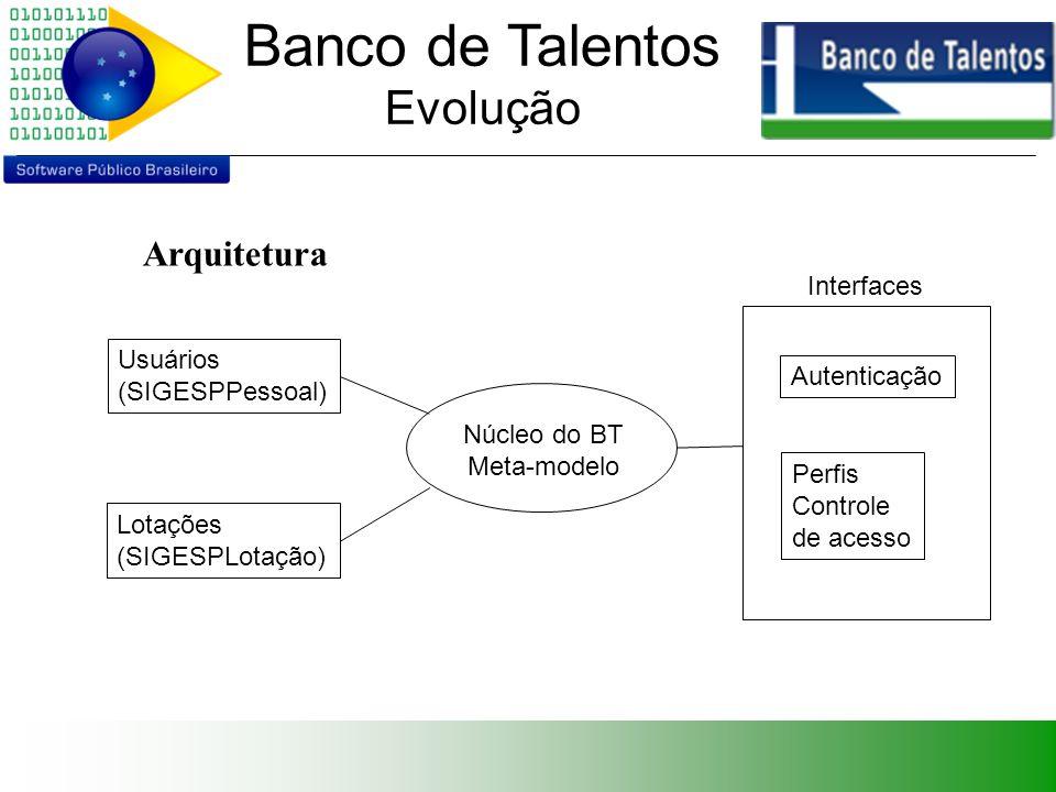 Banco de Talentos Evolução Critérios preservar o meta-modelo; adicionar flexibilidade; foco nos objetivos; escopo: módulo complementar de um sistema maior de gestão de RH.