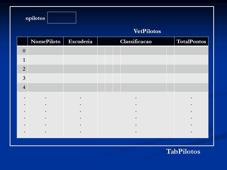 /* Estrutura para a tabela de locais dos GPs */ struct tabelagps {- - - - -}; typedef struct tabelagps tabelagps; /* Estrutura para as informacoes sobre um piloto participante dos GPs */ struct piloto { cadeia2 NomePiloto; cadeia1 Escuderia; int Classificacao[30], TotalPontos; int Classificacao[30], TotalPontos;}; typedef struct piloto piloto; /* Estrutura para a tabela de pilotos participantes dos GPs */ struct tabelapilotos { piloto VetPilotos[30]; int npilotos; }; typedef struct tabelapilotos tabelapilotos; Fazer no Programa 9.1 as alterações que se seguem Continua no próximo slide