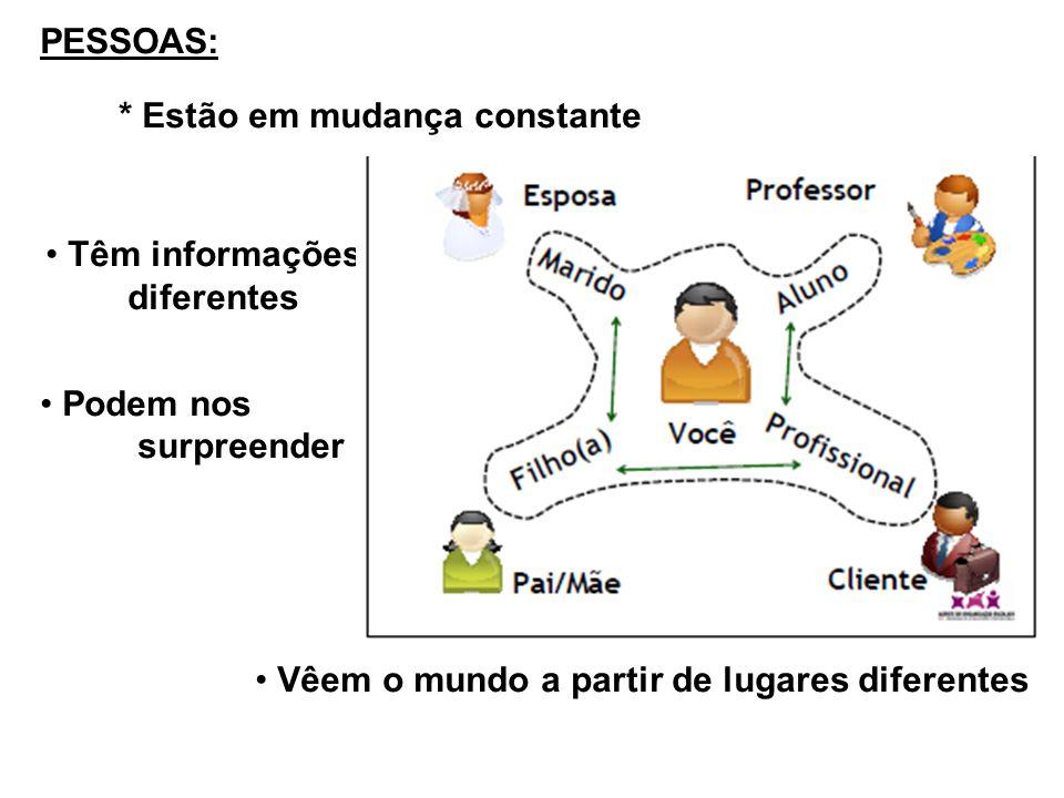 RECURSOS MÃO DE OBRA TECNOLOGIA FINANCEIROS Recursos são bens materiais ou não, como conhecimento, dinheiro, tecnologia; informação.