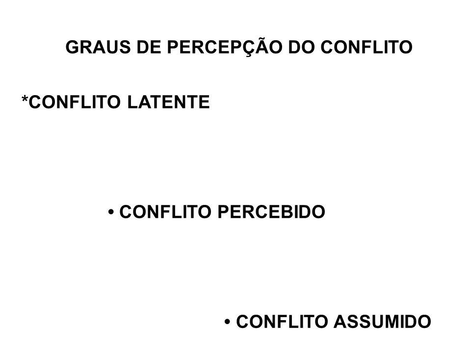 Os conflitos passam por diferentes graus de percepção.