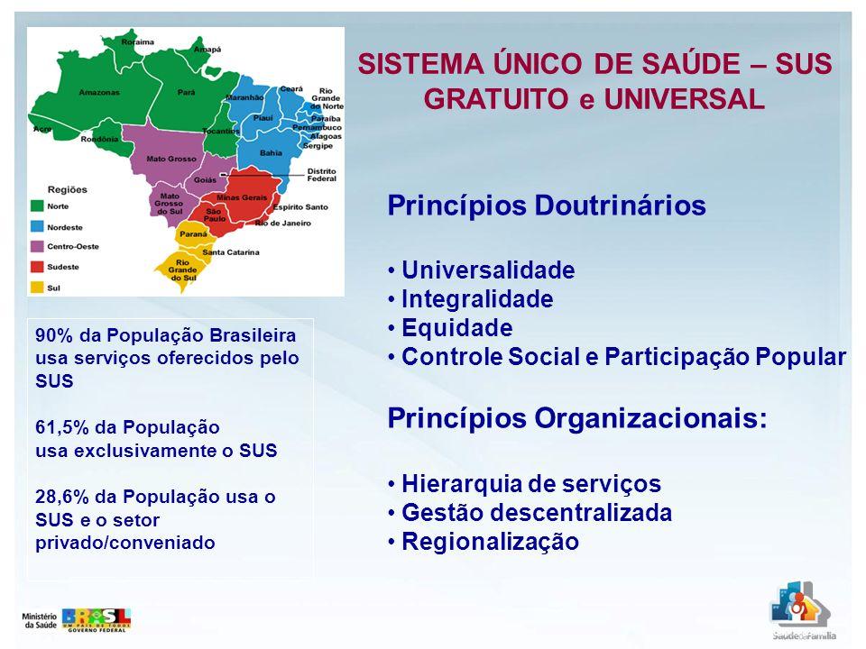 Ministério da Saúde Atenção à Saúde Vigilância à Saúde Conselho Nacional de Saúde Secretarias DAB Dep.