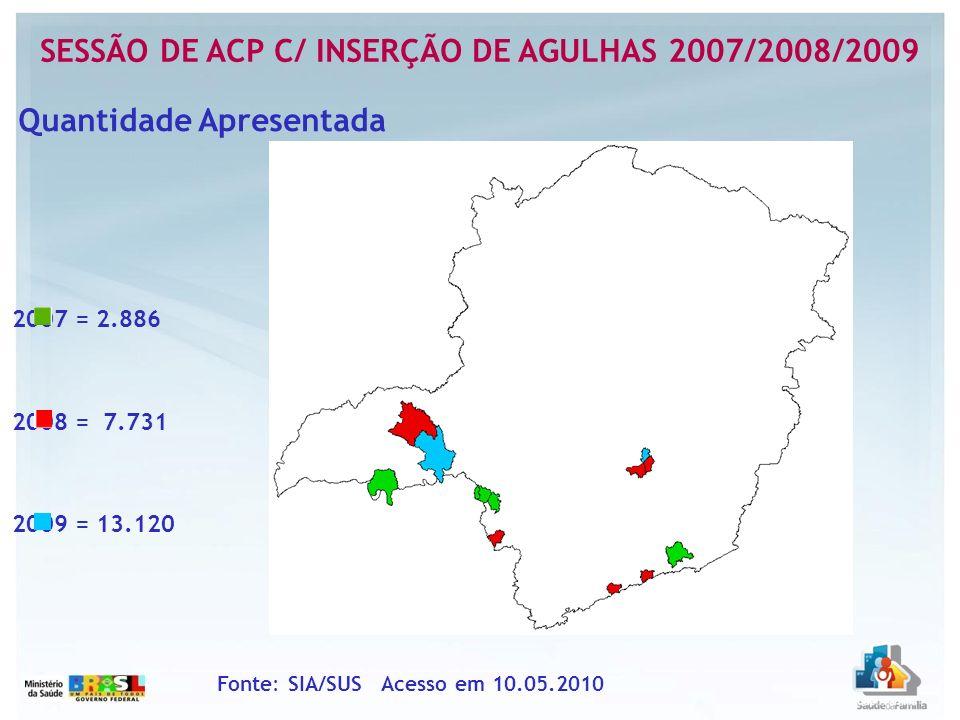 Sessão de ACP c/ Inserção de Agulhas 2007/2008/2009 Fonte: SIA/SUS Acesso em 10.05.2010 Quantidade Apresentada200720082009 Belo Horizonte00393 Brumadinho07522.108 Cássia2272230 Claraval9061.42124 Frutal27600 Ibiraci792489265 Itamonte0369361 Juiz de Fora685923444 Nova Lima0209331 Santa Rita de Jacutinga02.450651 Uberaba007.195 Uberlândia07401.287