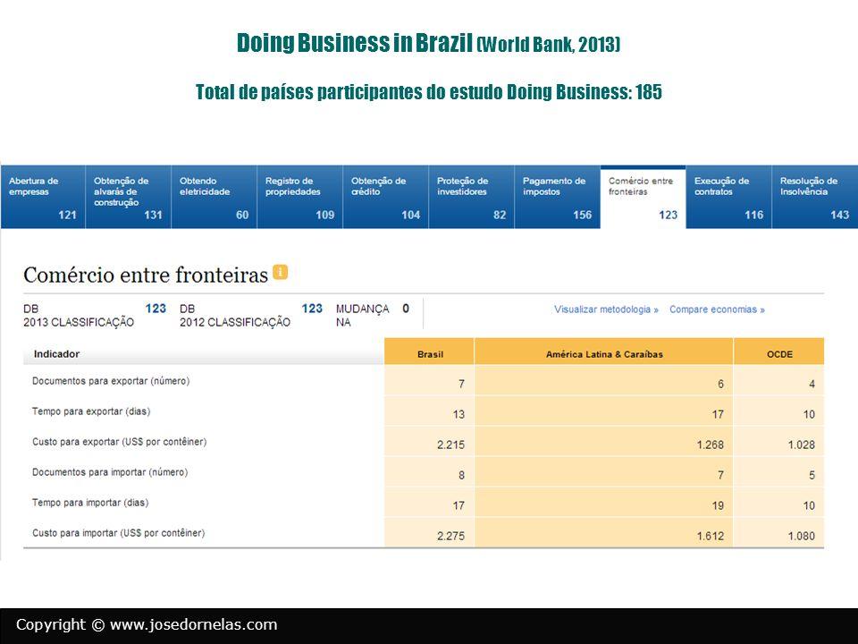 Copyright © www.josedornelas.com Razões para criar uma empresa (Pesquisa Sebrae-SP) 33% encontrou uma oportunidade 30% queriam ter a própria empresa (autonomia) 14% queria ganhar mais $$ 11% clientes pediram (legalização) 9% desemprego 3% outro