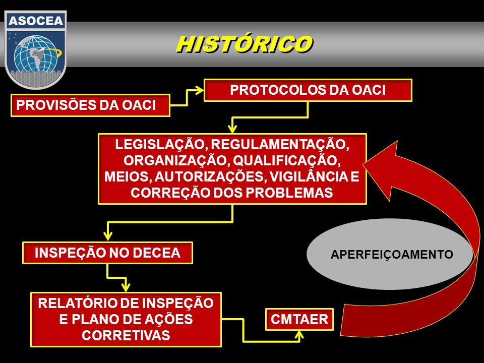 REGULAMENTAÇÃO NACIONAL PROTOCOLOS DE INSPEÇÃO AVALIAÇÃO DO PROVEDOR DE SERVIÇOS RELATÓRIO DE INSPEÇÃO E PLANO DE AÇÕES CORRETIVAS DECEA APERFEIÇOAMENTO HISTÓRICO
