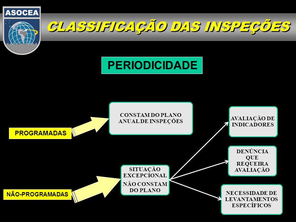 EQUIPE DE INSPEÇÃO VERIFICAR O CUMPRIMENTO DO PAC PLANO ANUAL DE INSPEÇÕES CHEFE DA ASOCEA CLASSIFICAÇÃO DAS INSPEÇÕES FORMA DE ATUAÇÃO DO INSPCEA REGULARES SISTÊMICA SEGUIMENTO TÉCNICOS DA PRÓPRIA ORGANIZAÇÃO