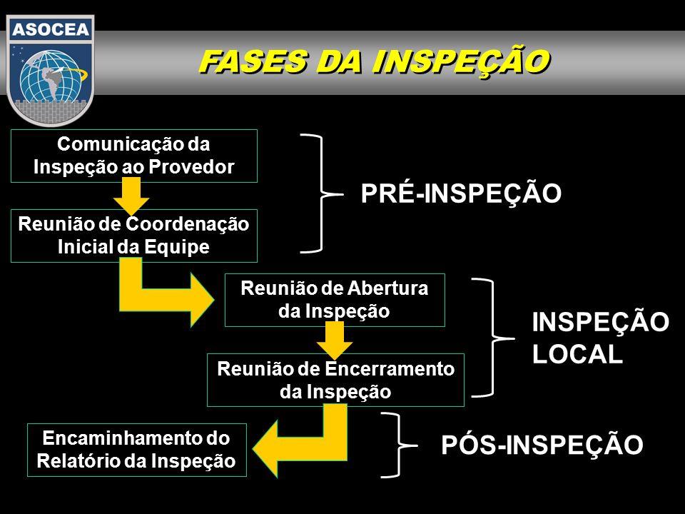 1.Histórico 2. Classificação das Inspeções 3.