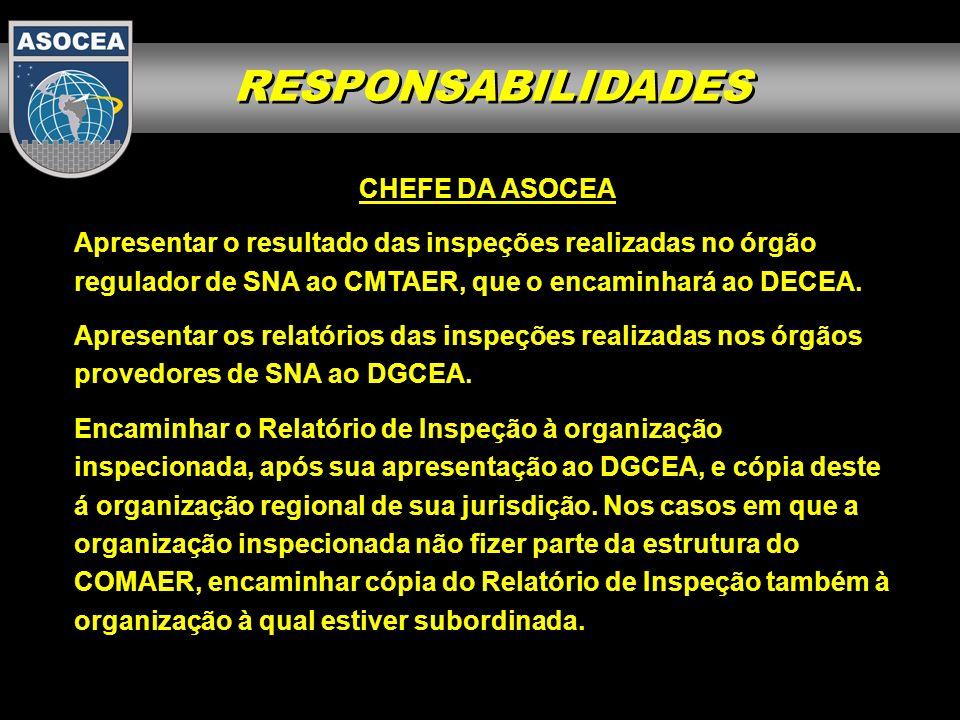 RESPONSABILIDADES CHEFE DA ASOCEA Supervisionar a implementação dos PAC, em coordenação com as Organizações Regionais do DECEA.