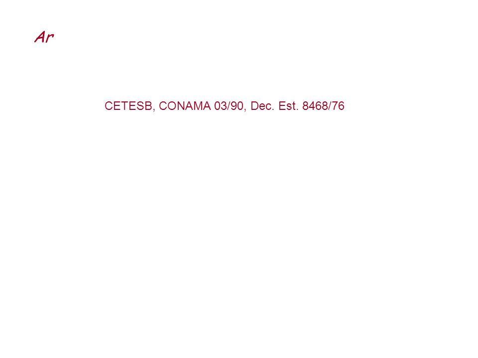 Qualid ade Índice MP 10 (µg/m 3 ) O 3 (µg/m 3 ) CO (ppm) NO 2 (µg/m 3 ) SO 2 (µg/m 3 ) Boa0 - 50 0 - 800 - 4,50 - 1000 - 80 Regular 51 - 100 50 - 150 80 - 160 4,5 - 9 100 - 320 80 - 365 Inadeq uada 101 - 199 150 - 250 160 - 200 9 - 15 320 - 1130 365 - 800 Má 200 - 299 250 - 420 200 - 800 15 - 30 1130 - 2260 800 - 1600 Péssima>299>420>800>30>2260>1600 ParâmetrosAtençãoAlertaEmergência partículas totais em suspensão (µg/m 3 ) - 24h 375625875 partículas inaláveis (µg/m 3 ) - 24h 250420500 fumaça (µg/m 3 ) - 24h 250420500 dióxido de enxofre (µg/m 3 ) - 24h 8001.6002.100 SO 2 X PTS (µg/m 3 )(µg/m 3 ) - 24h 65.000261.000393.000 dióxido de nitrogênio (µg/m 3 ) - 1h 1.1302.2603.000 monóxido de carbono (ppm) - 8h 153040 ozônio (µg/m 3 ) – 1h 400*8001.000 * O nível de atenção é declarado pela CETESB com base na Legislação Estadual que é mais restritiva (200 µg/m 3 ).