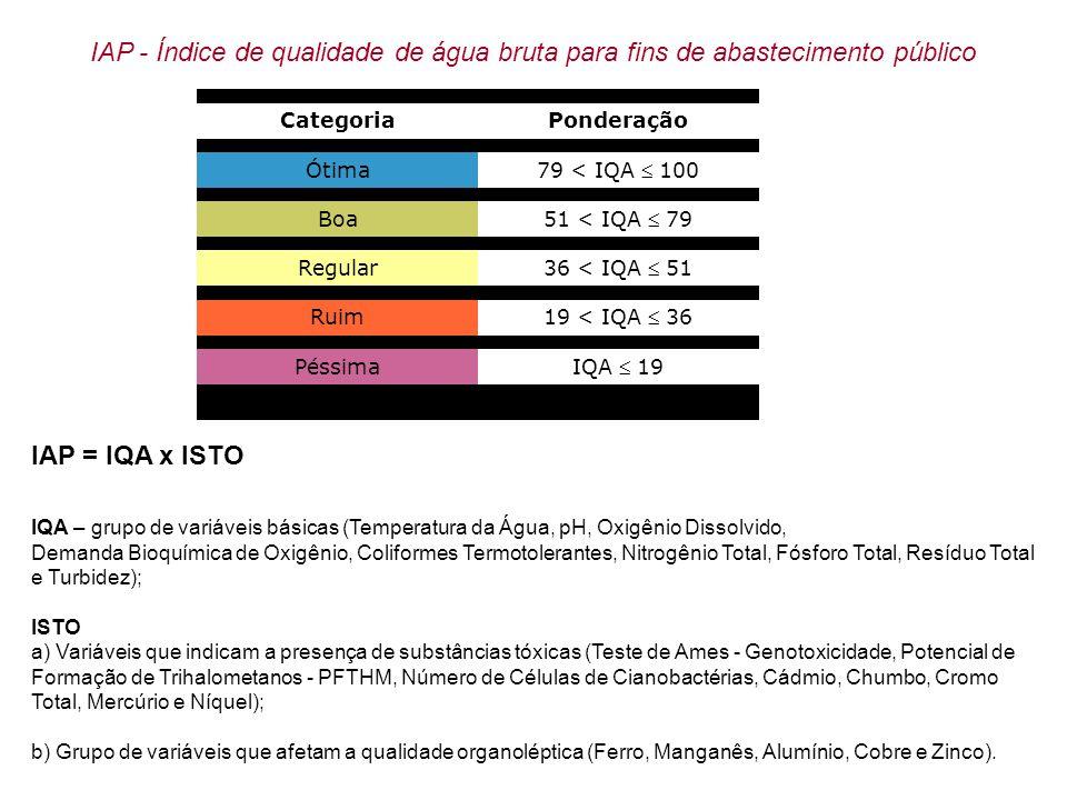 Metodologia do cálculo do IVA - Índice de qualidade de água para proteção da vida aquática O IVA deverá ser calculado a partir do IPMCA e do IET, segundo a expressão: IVA = (IPMCA x 1,2) + IET CategoriaPonderação Qualidade Ótima IVA 2,5 Qualidade Boa 2,6 IVA 3,3 Qualidade Regular 3,4 IVA 4,5 Qualidade Ruim 4,6 IVA 6,7 Qualidade PéssimaIVA > 6,8 IVA - Índice de qualidade de água para a proteção da vida aquática