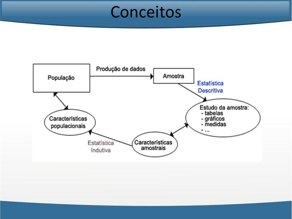 Estatística Descritiva Formulação do problema Planejamento e Coleta de dados Críticas dos dados Apresentação dos dados Análise A Estatística Descritiva é compostas pelos seguintes passos