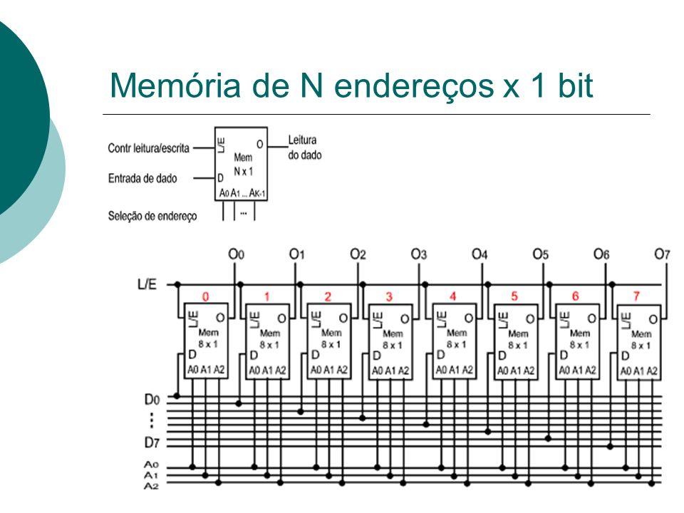Memória N x M N indica o número de posições de memória.